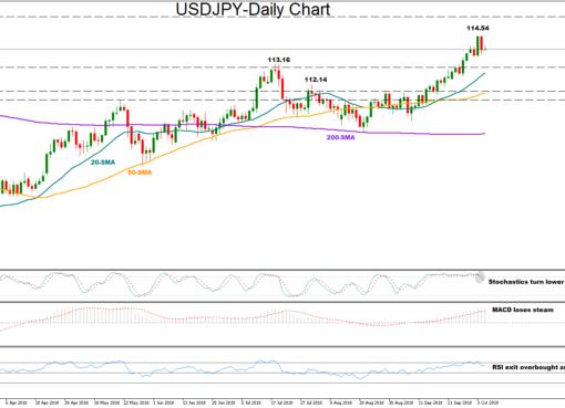 USD/JPY 05 Oct 2018 | EconAlerts