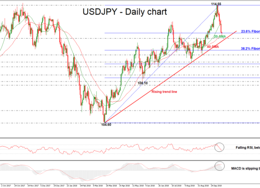USD/JPY 11OCT | EconAlerts