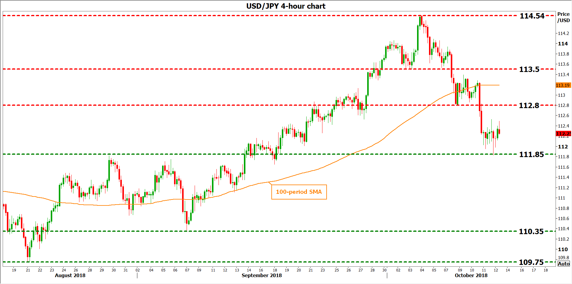 USD/JPY 12Oct | EconAlerts