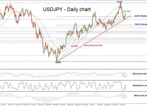 USD/JPY 18OCT | EconAlerts