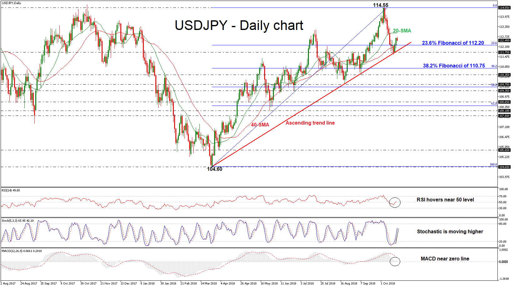 USD/JPY 18OCT | EconAlerts
