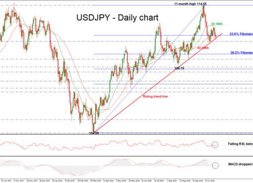 USD/JPY 25Oct18 | EconAlerts
