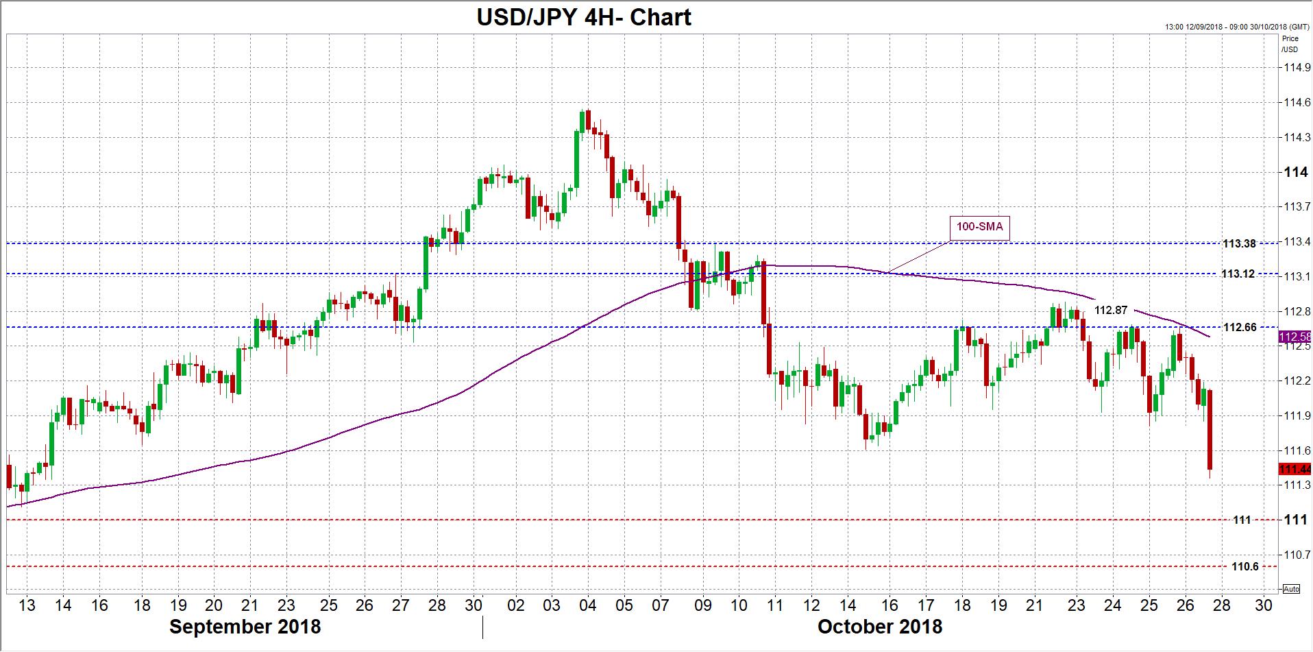 USD/JPY 26/10/2018 | EconAlerts