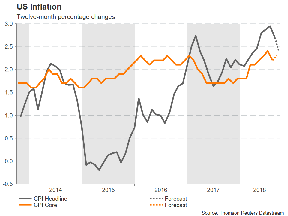 US Inflation | EconAlerts