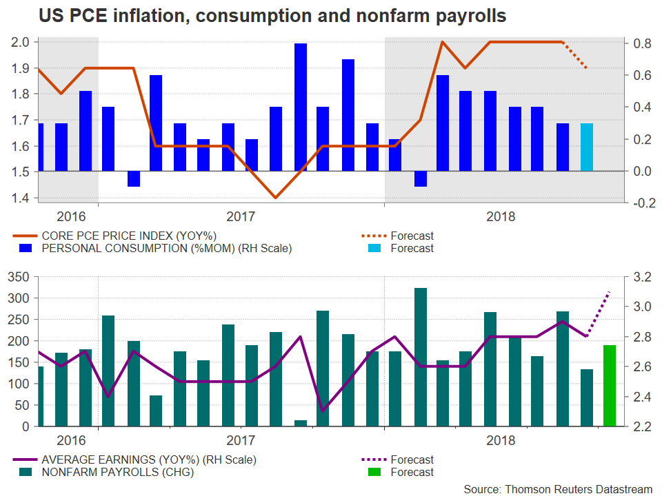 US PCE NFP | EconAlerts