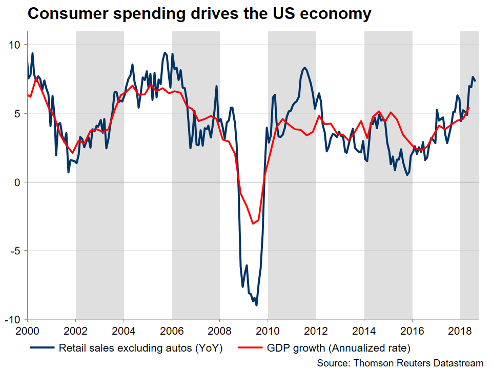 US GDP vs Sales | EconAlerts