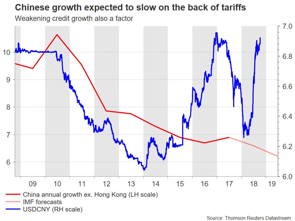 china GDP | EconAlerts