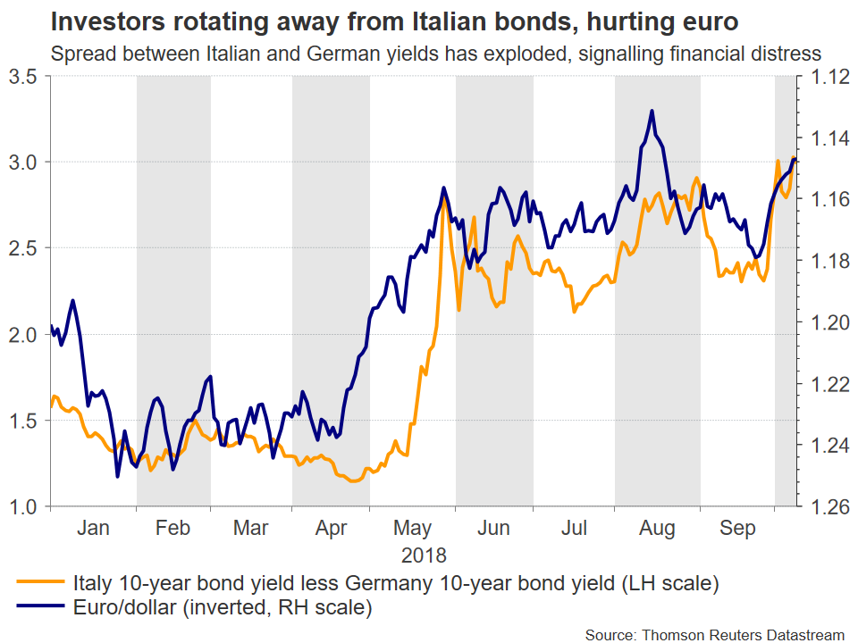 eur/usd vs Italian german yields | EconAlerts