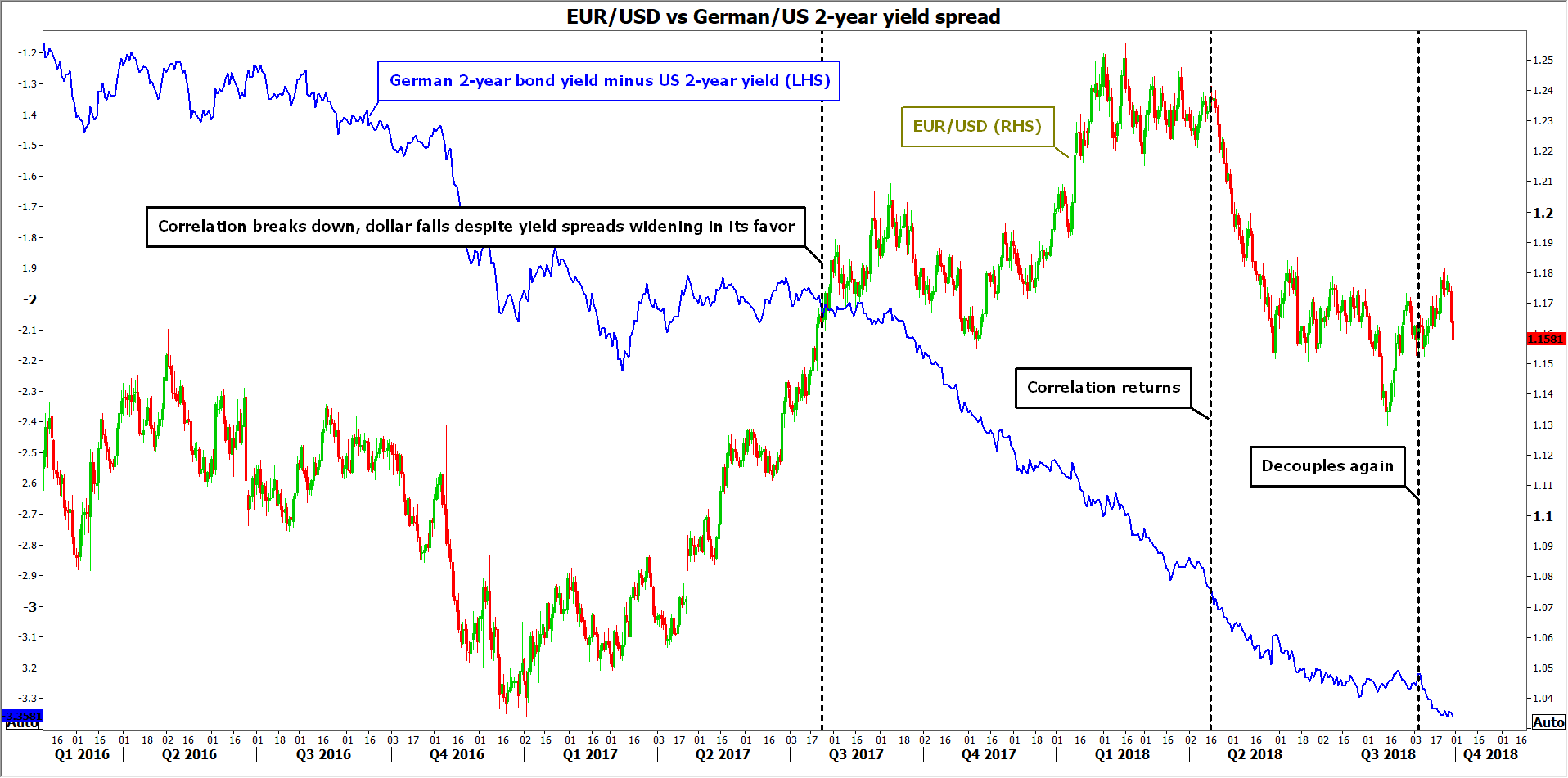 EUR/USD vs yield spreads | EconAlerts