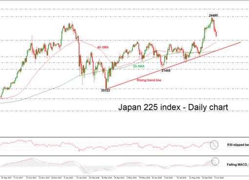 nikkei225 09/10/18 | EconAlerts