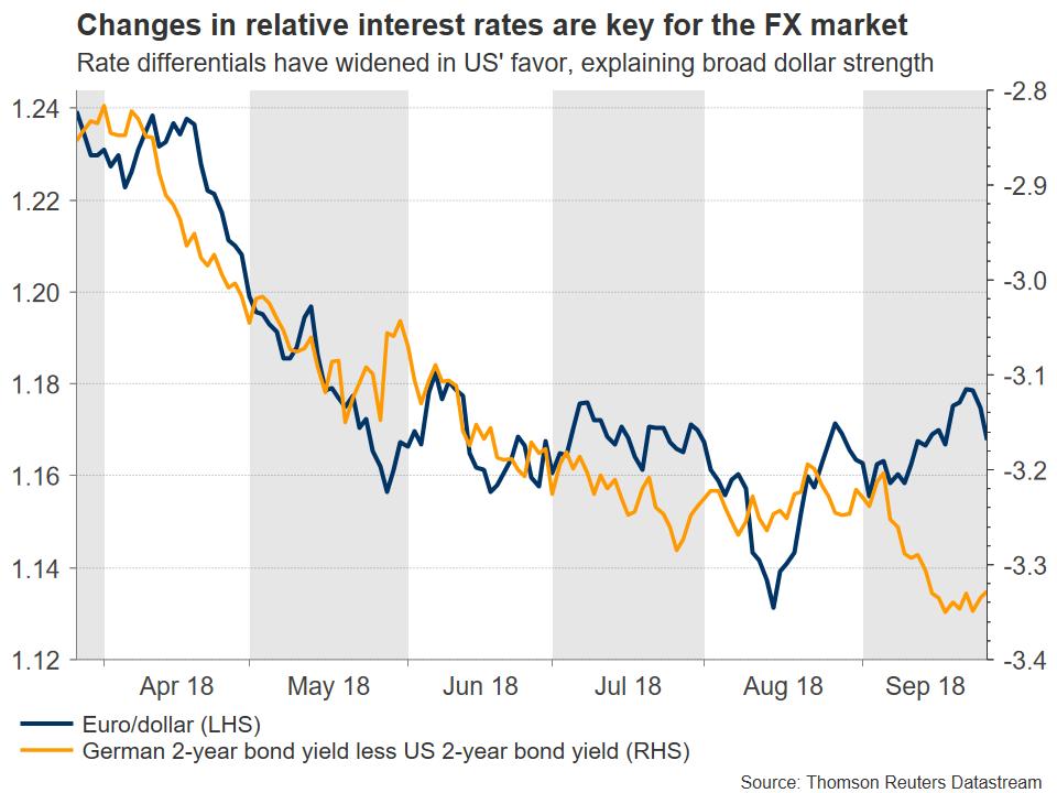relative rates EUR/USD | EconAlerts