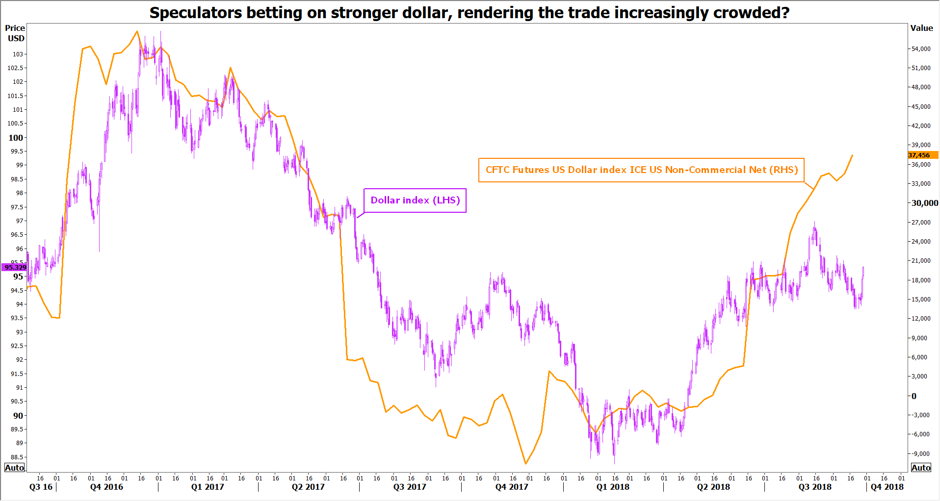 speculative dollar | EconAlerts