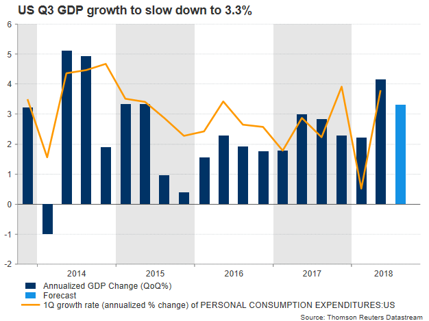 us gdp growth | EconAlerts