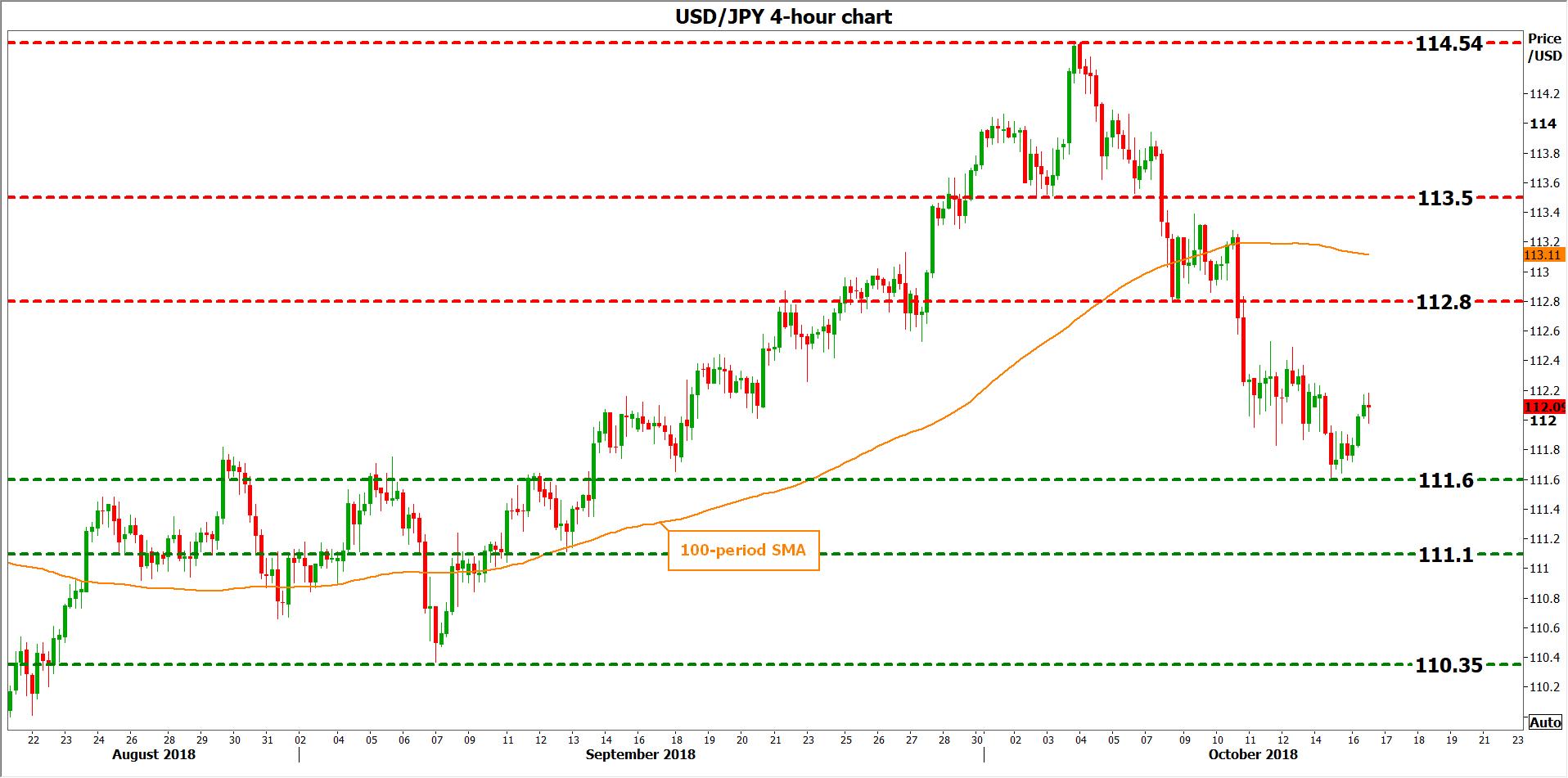 USD/JPY 16Oct   EconAlerts