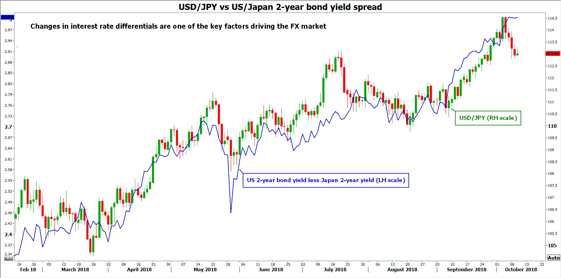 usd/jpy vs yields | EconAlerts