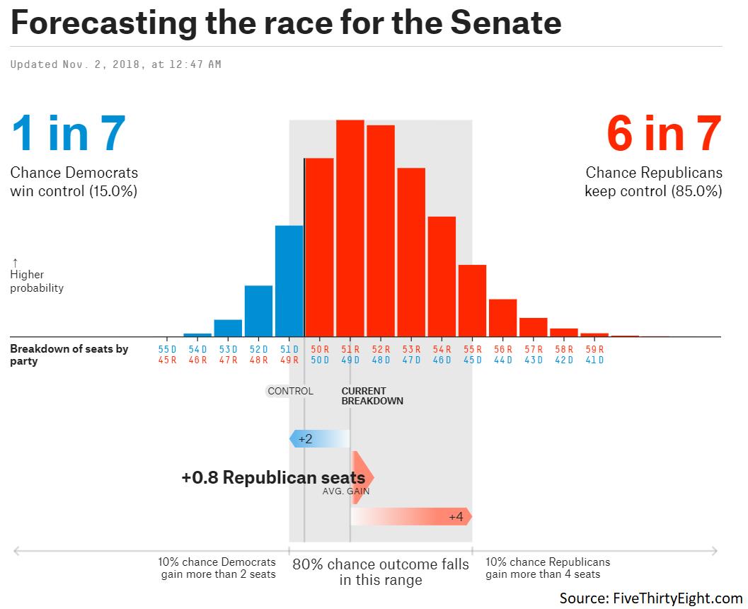 538 Senate | EconAlerts