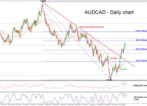 AUD/CAD 19/11/18 | EconAlerts