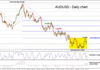 AUD/USD 14/11/18 | EconAlerts