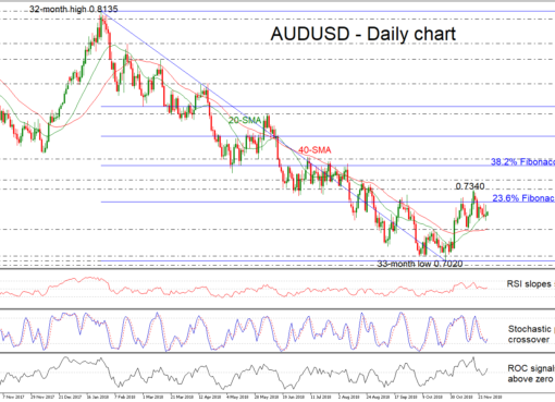 AUD/USD 28NOV18 | EconAlerts