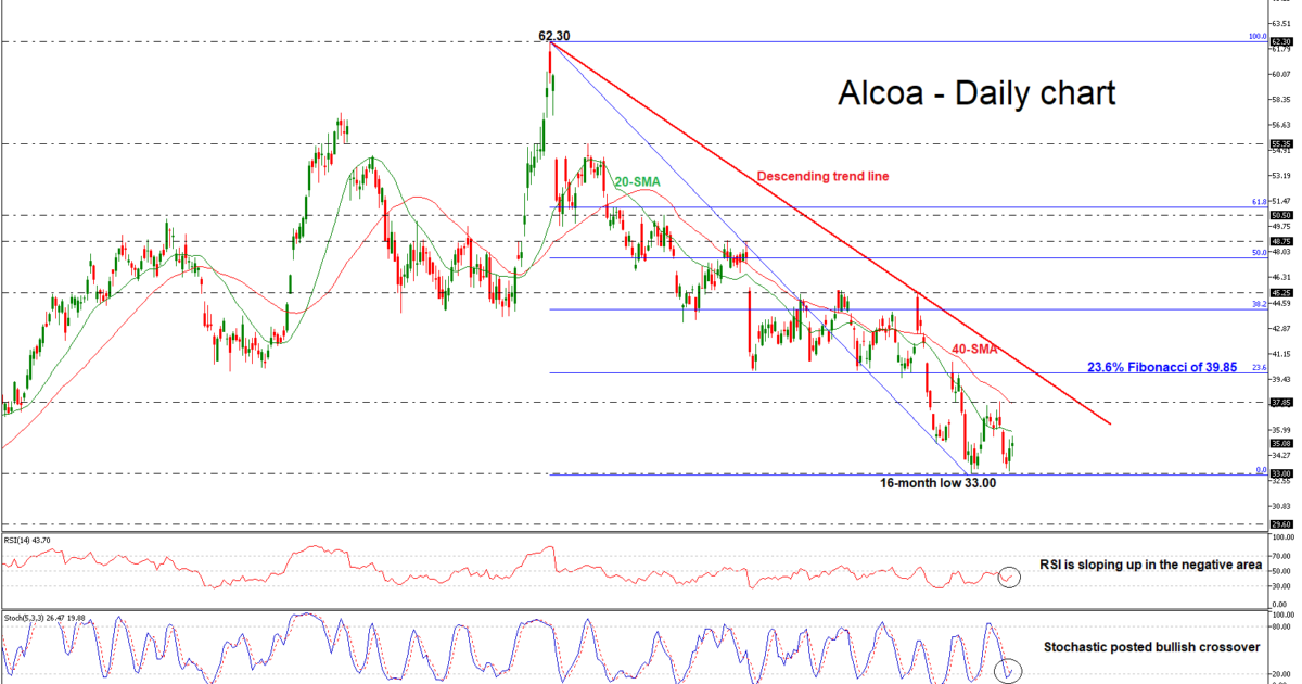 Alcoa 15/11/18 | EconAlerts