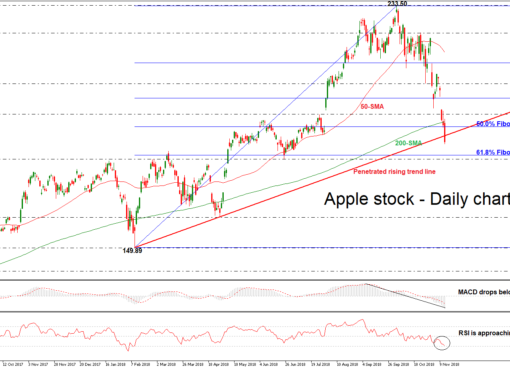 Apple 15/11/18 | EconAlerts
