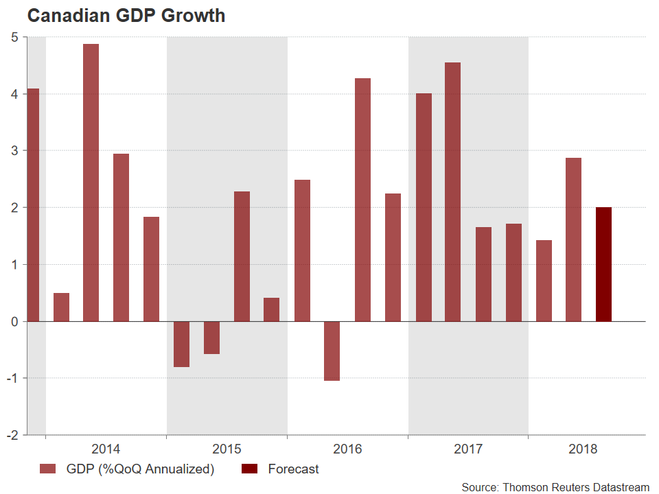 Canadian GDP | EconAlerts