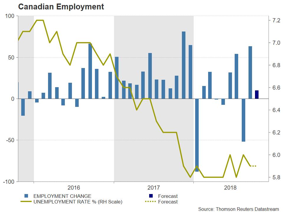 Canadian jobs | EconAlerts