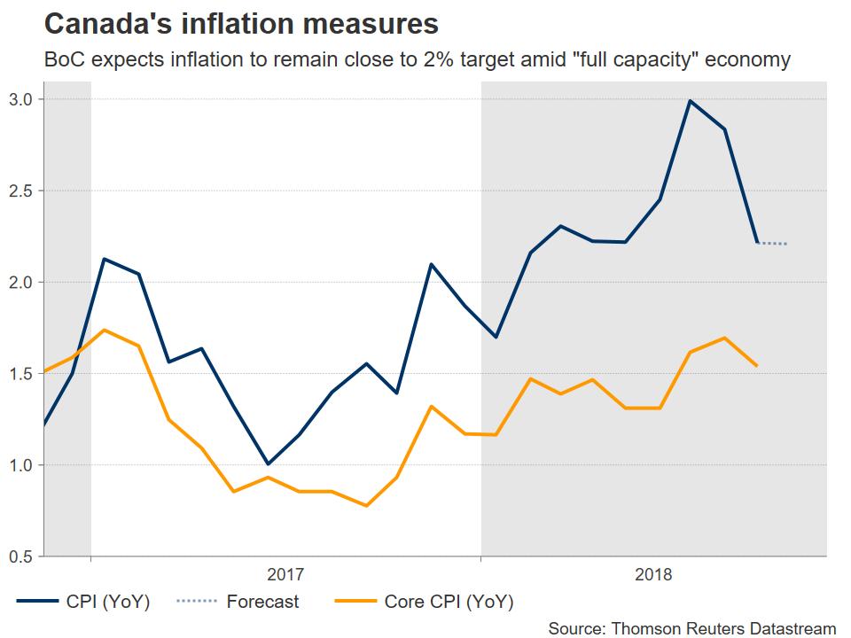 Canada CPI | EconAlerts