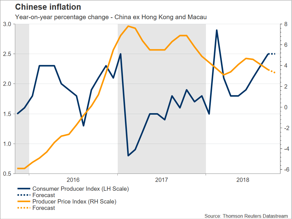 Chinese Inflation | EconAlerts