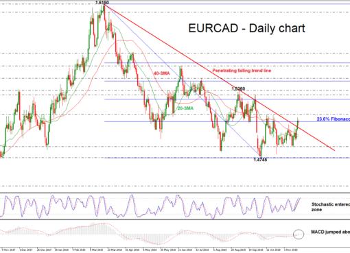 EUR/CAD 20/11/18 | EconAlerts