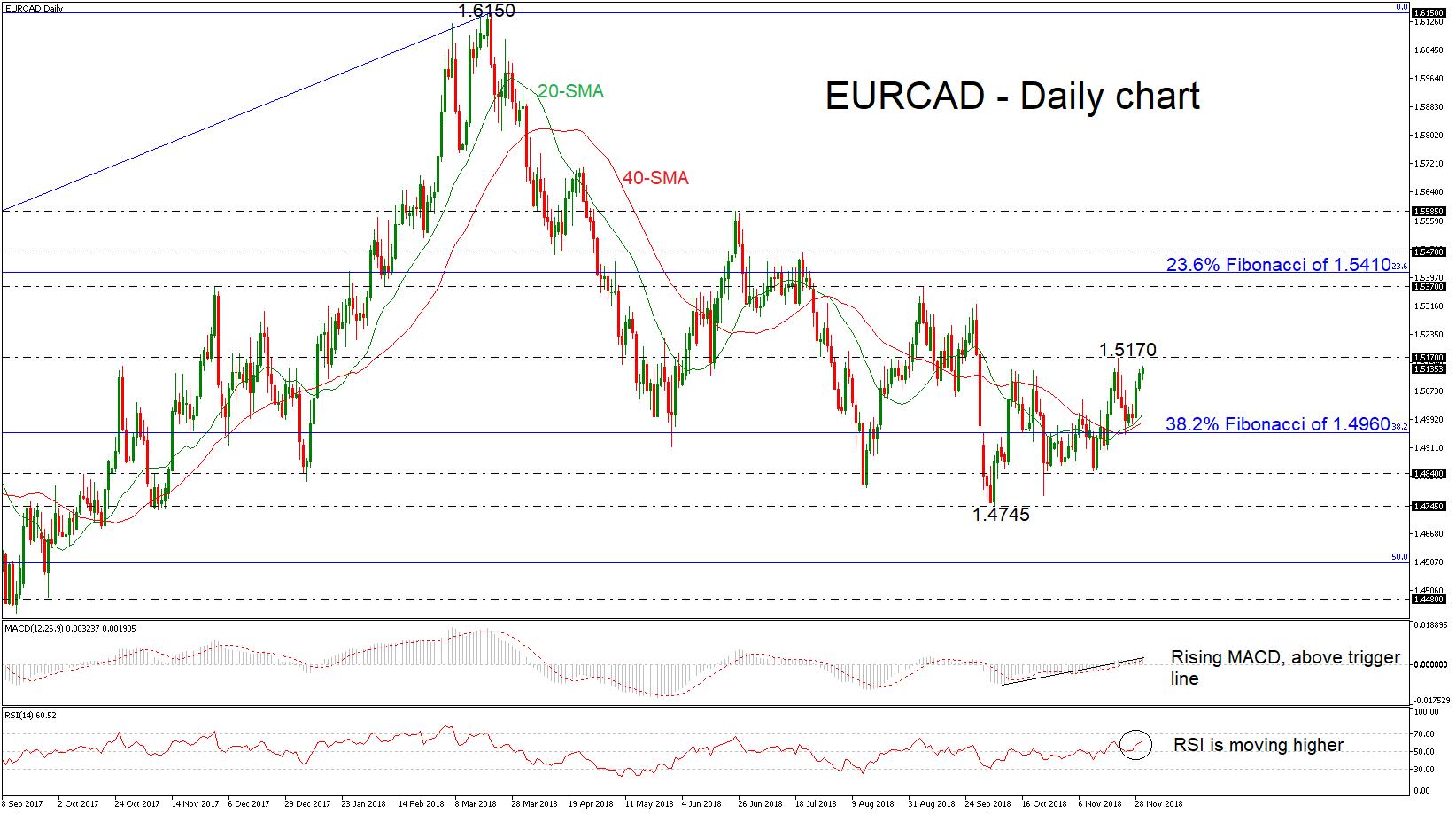 EUR/CAD 30/11/18 | EconAlerts