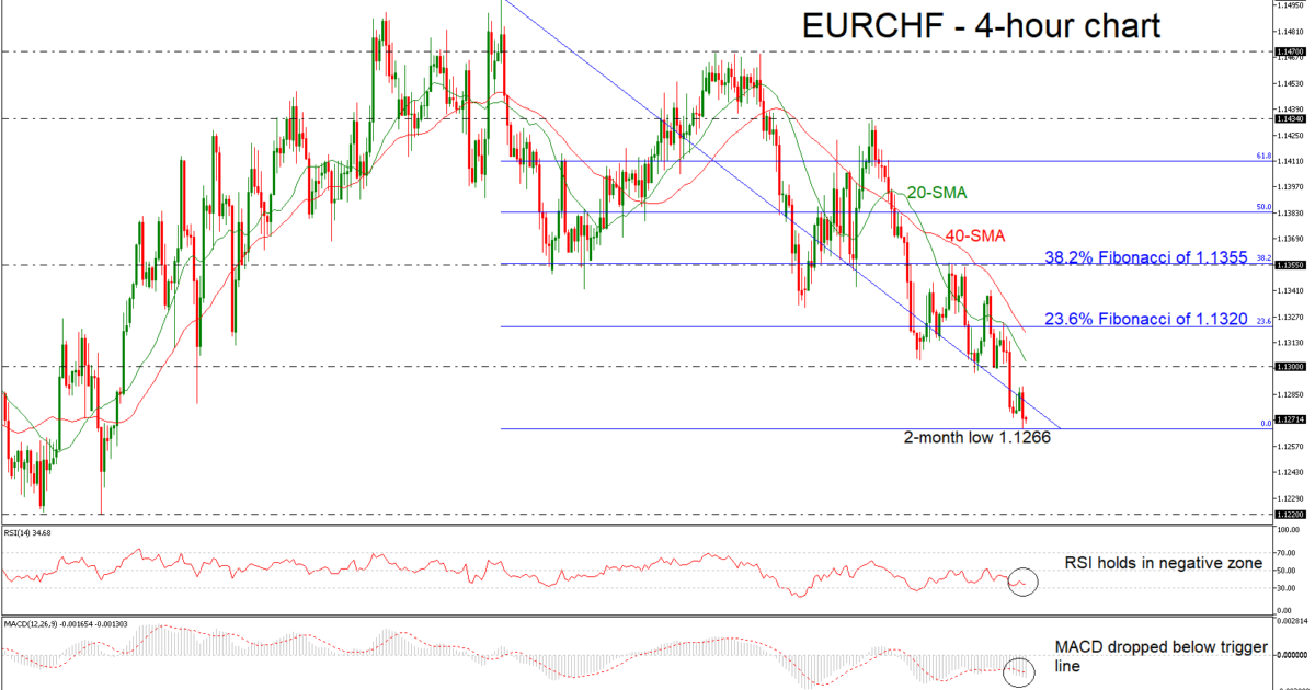 EUR/CHF 28/11/18 | EconAlerts