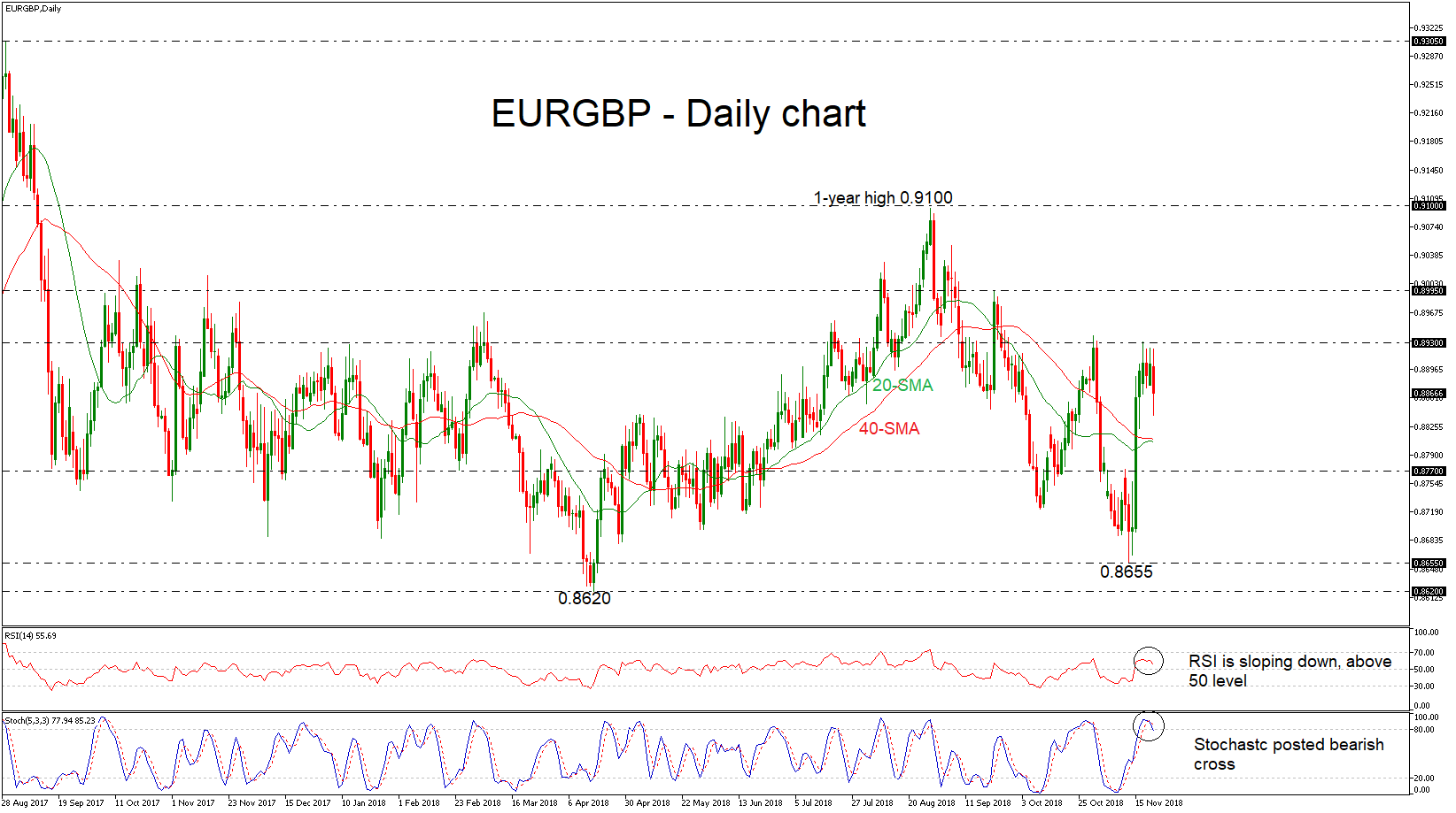 EUR/GBP 22/11/18 | EconAlerts