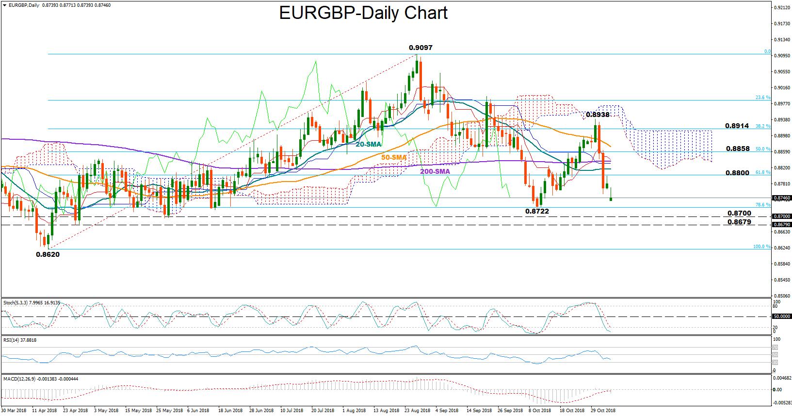 EUR/GBP 5nov18 | EconAlerts
