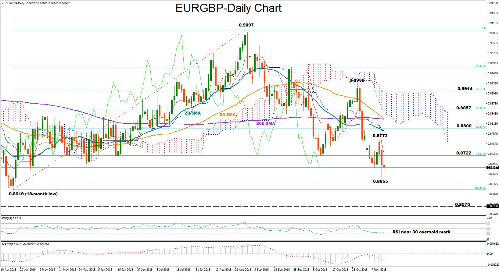 EUR/GBP Nov14 | EconAlerts