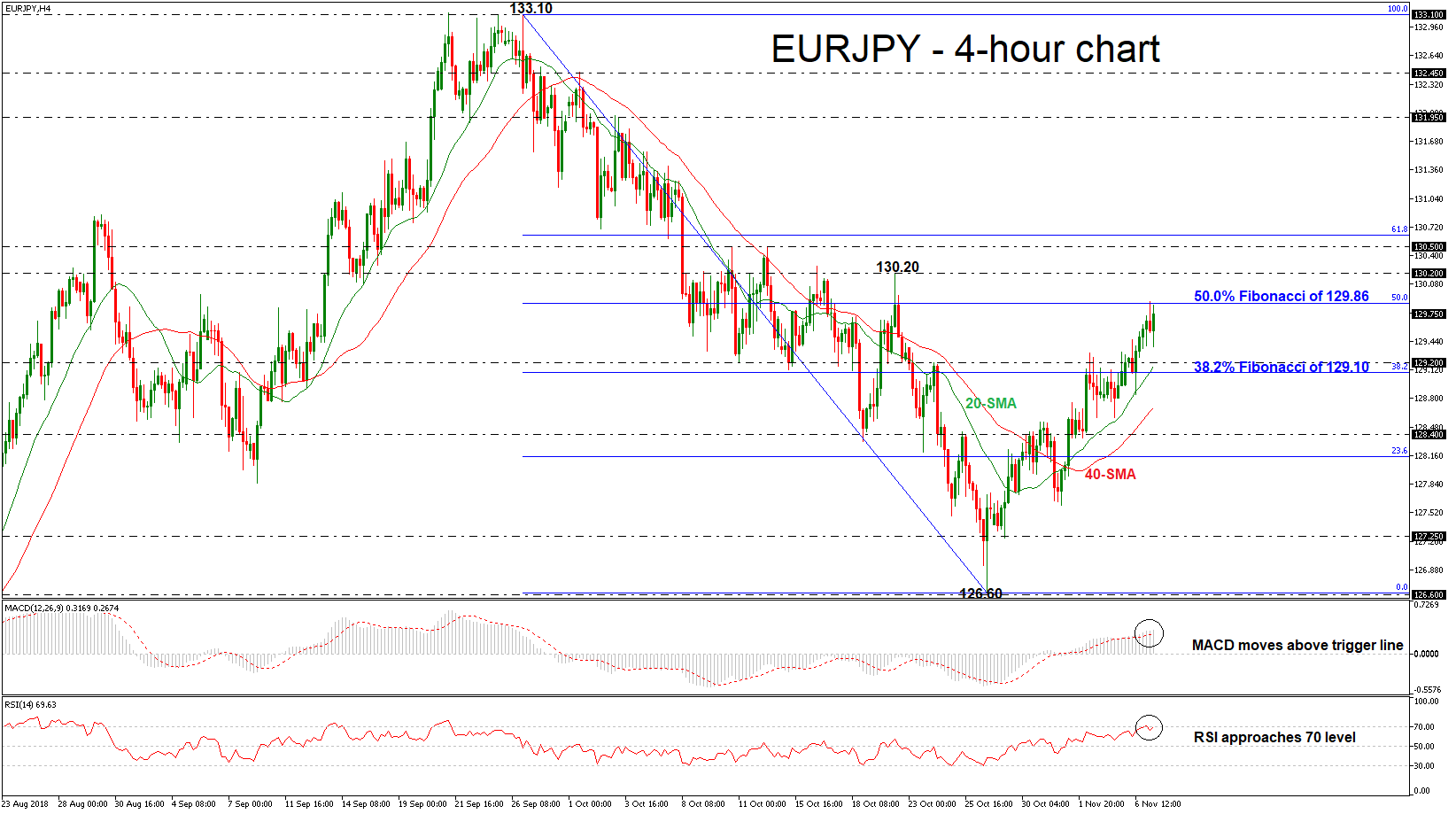 EUR/JPY 07/11/18 | EconAlerts