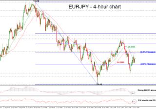 EUR/JPY 14/11/18 | EconAlerts