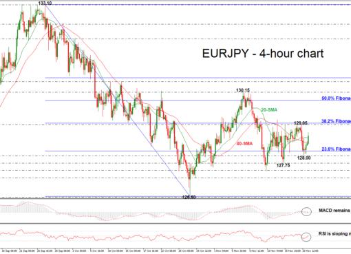 EUR/JPY 21/11/18 | EconAlerts