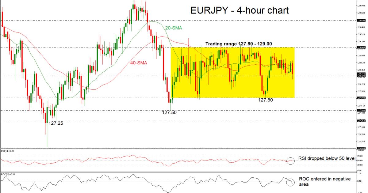 EUR/JPY 28/11/18 | EconAlerts