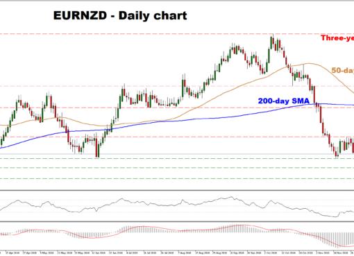 EUR/NZD 28/11/2018 | EconAlerts
