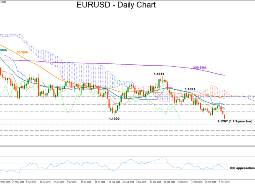 EUR/USD 12Nov18 | EconAlerts