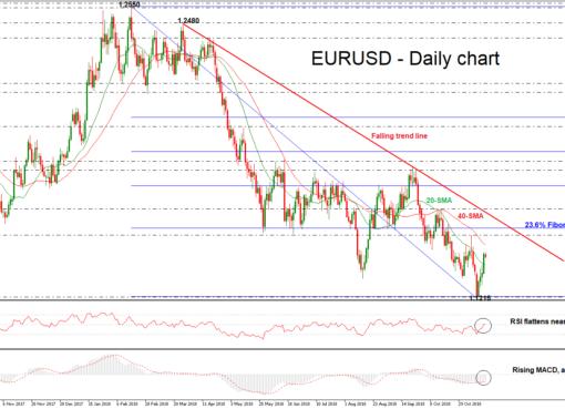 EUR/USD 19NOV18 | EconAlerts