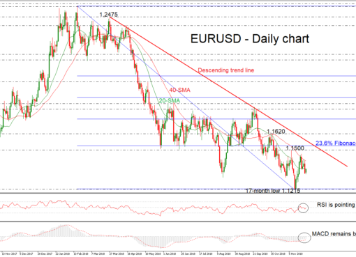 EUR/USD 26NOV18 | EconAlerts