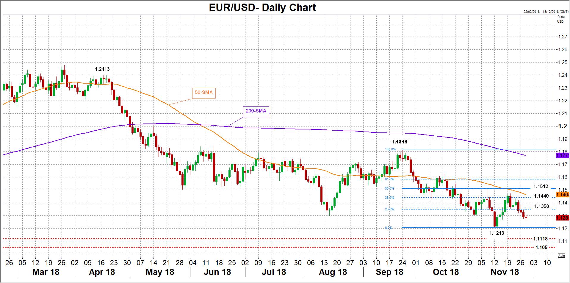 EUR/USD 28/11/2018 | EconAlerts