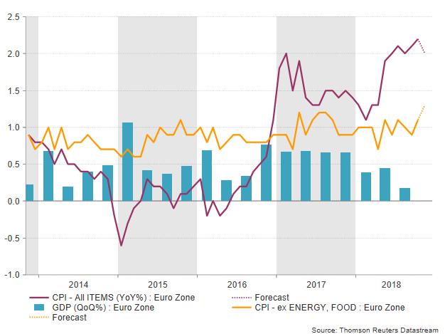 Eurozone CPI GDP growth | EconAlerts
