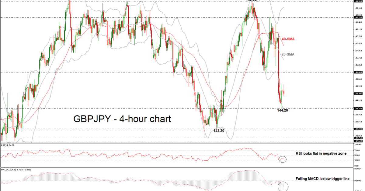 GBP/JPY 16/11/18 | EconAlerts
