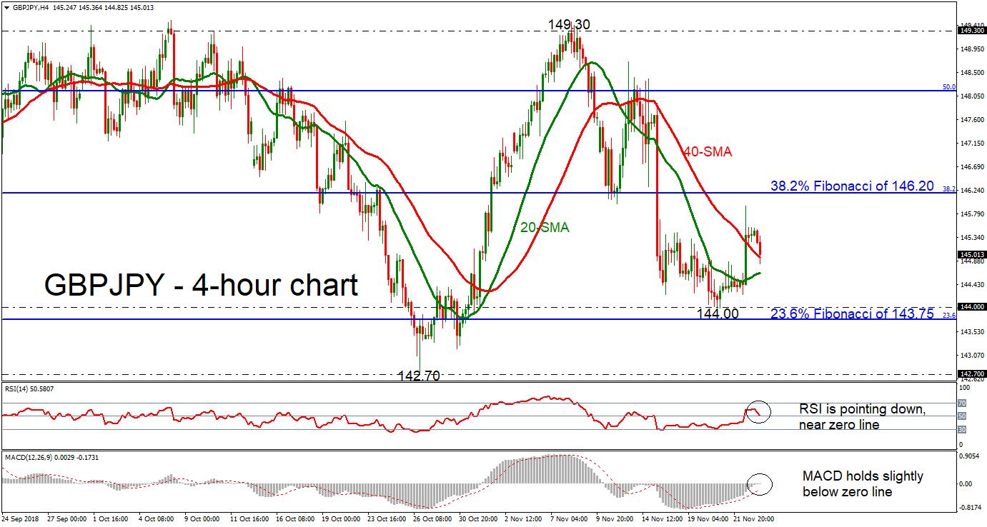 GBP/JPY 23/11/18 | EconAlerts
