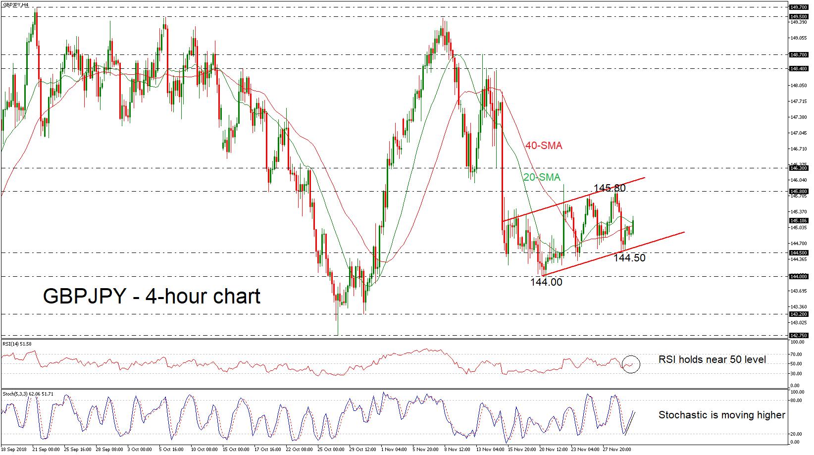 GBP/JPY 30/11/18 | EconAlerts