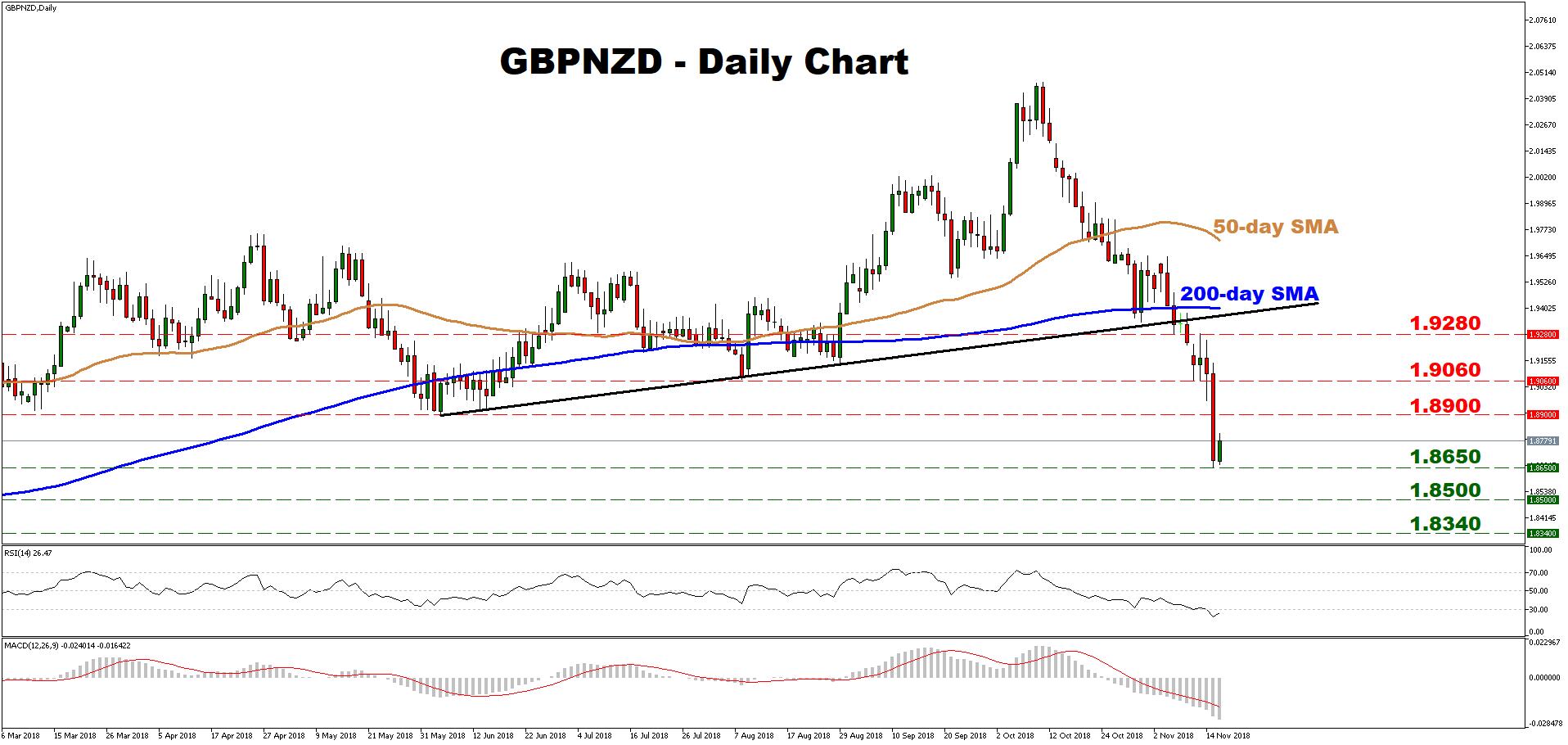 GBP/NZD 16Nov18 | EconAlerts