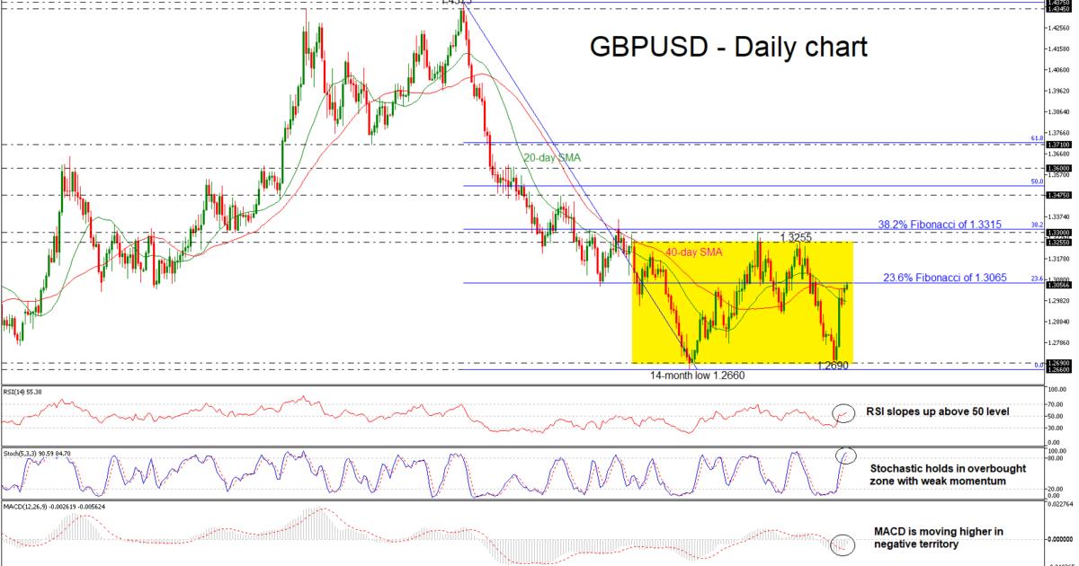 GBP/USD 06NOV18 | EconAlerts